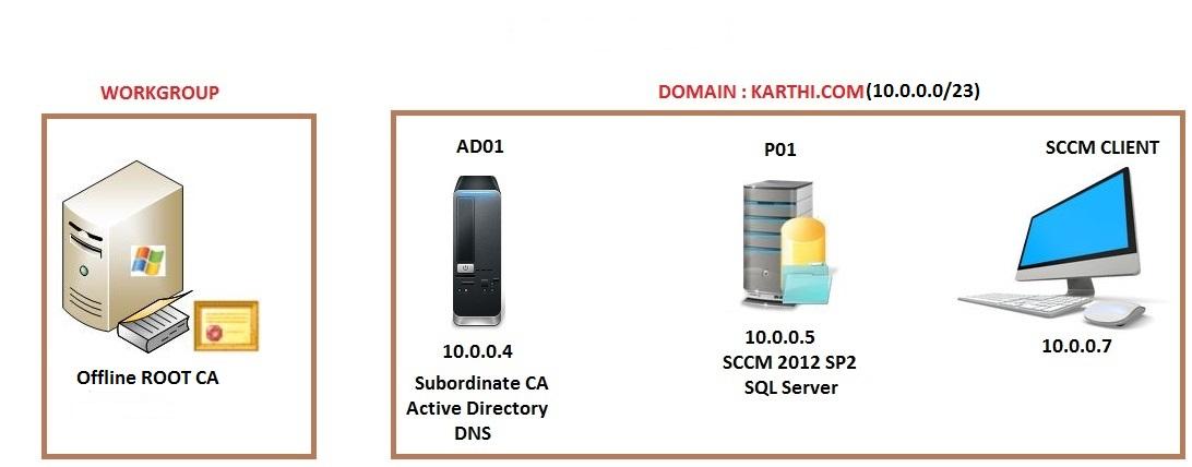 Part 1 Setup Ca Server And Deploy Pkipublic Key Infrastructure